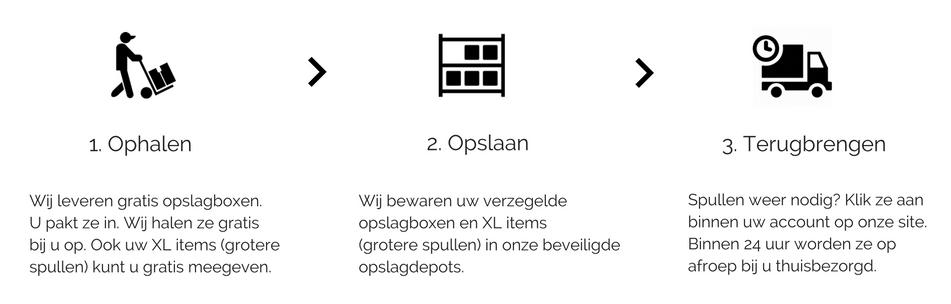 hoe werkt het, 123space.nl